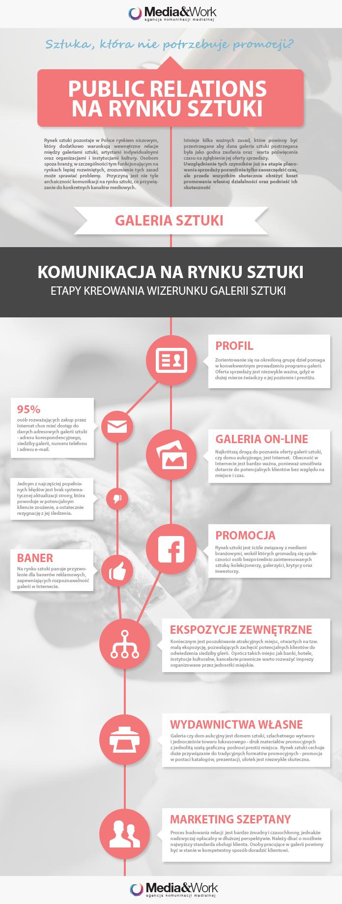 PR na rynku sztuki info
